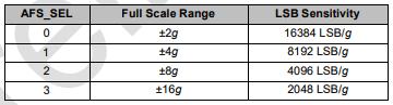 tabla MPU6050 acelerómetro