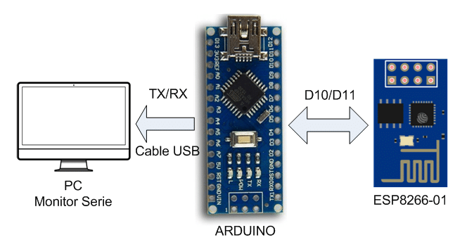 Diagrama. Ejecutar el software ESP8266-01