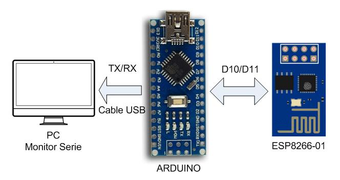 Diagrama. Ejecutar el software ESP8266-01
