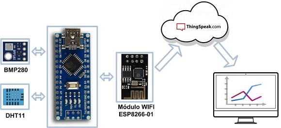 ESP8266-01 + ThingsPeak.com