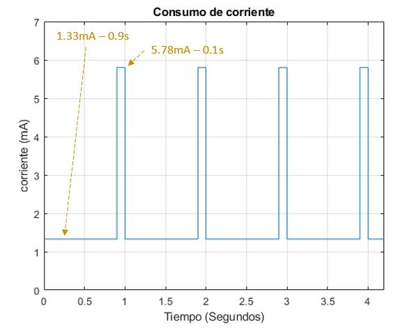 perfil consumo MPU6050 con LED