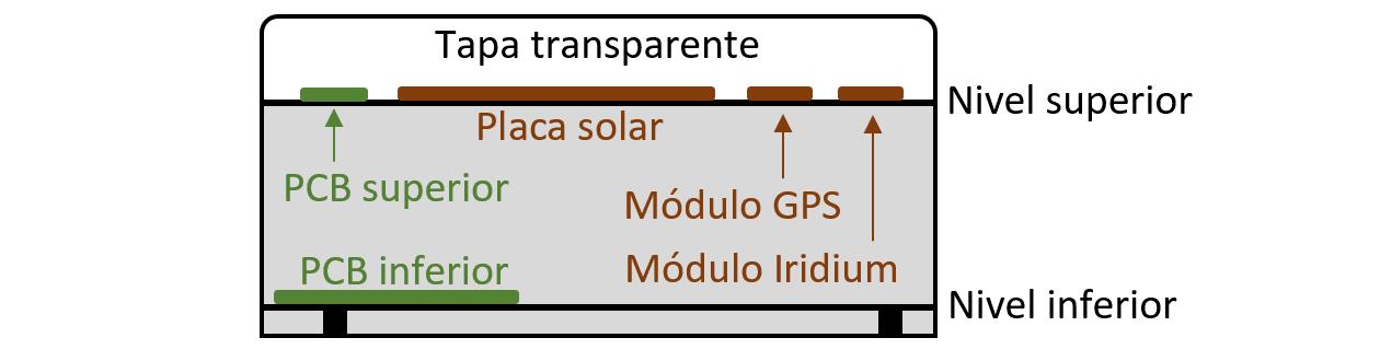 Boya Iridium con Arduino | Localización componentes